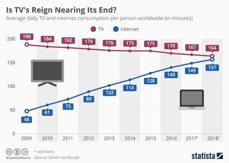 El reinado de la televisión está llegando a su fin