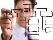 Estrategia corporativa: cuatro pilares gestión gerencial relevante