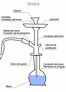 Pin hookah casera on veengle on pinterest - Hacer cachimba casera ...