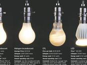 Cómo eliminar molesto efecto iluminación residual producida luminaria basada leds