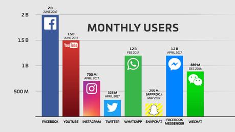 8 aplicaciones sociales