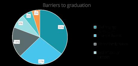 Las principales preocupaciones de los recién graduados y las barreras para culminar su proceso