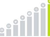 canales generan mejor para marketers, email gran ganador
