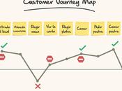 Customer Journey Map: ¿Qué para sirve?