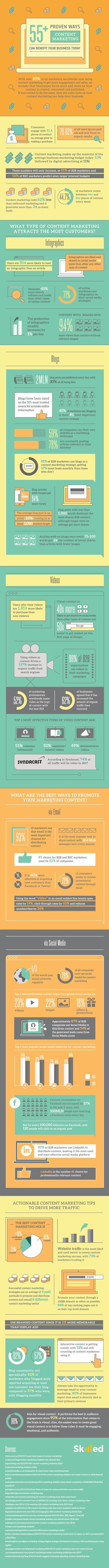 55 maneras probadas en las que el marketing de contenidos puede ayudar a tu negocio