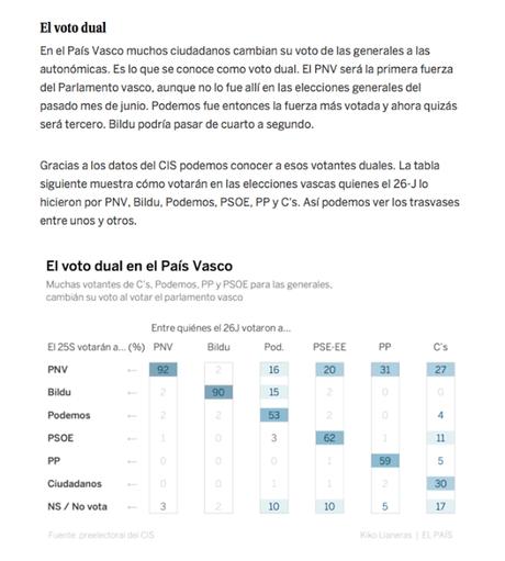Elkarrekin Podemos: un gran triunfo vendido como un fracaso *
