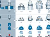 nueva generación naves tripuladas