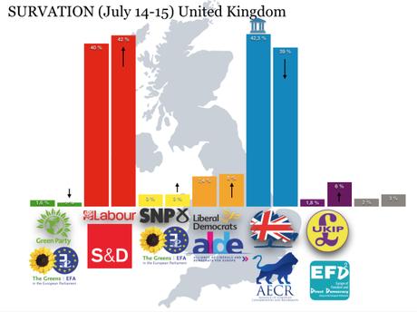 SURVATION Reino Unido: los laboristas 3 puntos por delante de los conservadores
