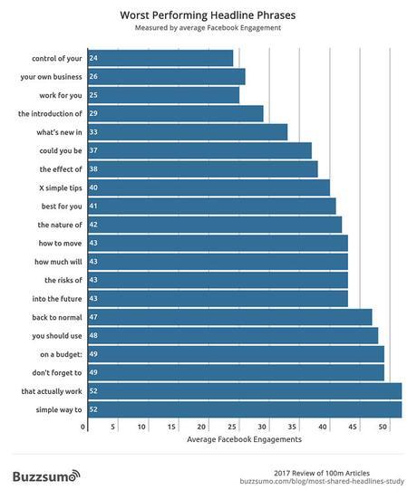 Las frases que mejor (y las que peor) funcionan en los encabezados según datos de Facebook