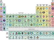mejor tabla periódica ilustrada, para estudiarla enterarse
