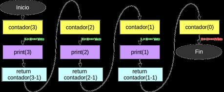 Diagrama de recursión