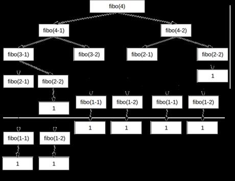 Función recursiva,serie de Fibonacci