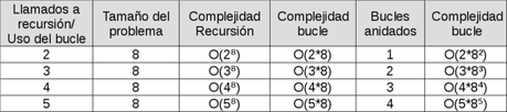 Recursión vs Bucles