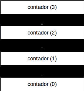 Contador lineal
