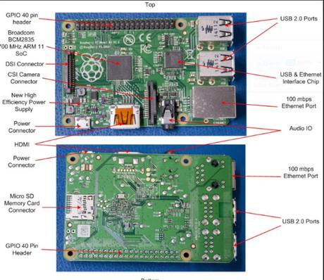 Primeros pasos con Raspberry Pi 3