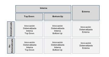 Una organización enferma es aquella donde innovar puede ser peligroso