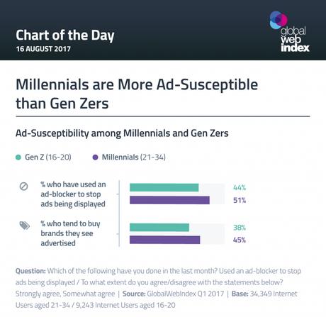 Generación Z, más tolerante a la publicidad digital que los millenials ¿un segundo aire para la industria?