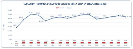 MIENTRAS EUROPA TIENE EL 5% DE APICULTORES PROFESIONALES, ESPAÑA POSEE EL 17,6%.