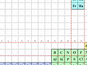 QuimiTris manera aprender tabla periódica