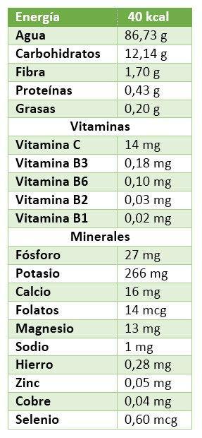 Propiedades nutricionales del n spero paperblog - Calorias boquerones en vinagre ...