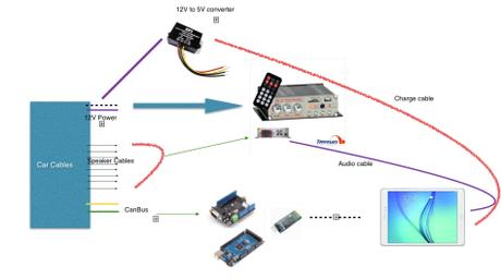 Construcción de un centro multimedia Android para nuestro coche