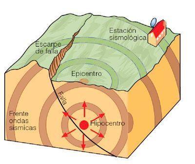 Los movimientos sísmicos