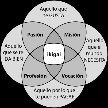 Ikigai: la razón de vivir
