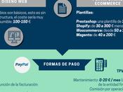 Cómo montar tienda online menor coste (Infografía)