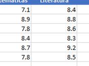 Cómo Crear Varias funciones Celda Excel