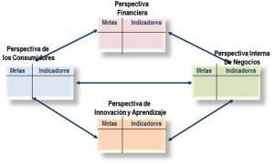 Planificación y Control: Dos Caras de la misma Moneda