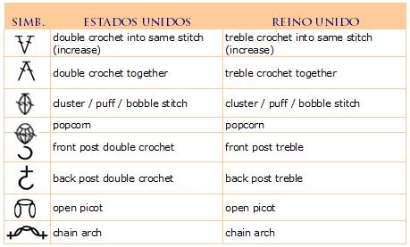 Ganchillo II: símbolos / Crochet II: symbols