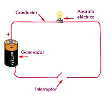 Circuito simple de una pila