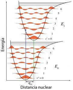 Diagrama de Franck-Condon