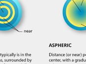 Lentes contacto bifocales multifocales