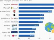 mejores empresas para trabajar nivel mundial 2017