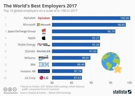 Las 10 mejores empresas para trabajar del 2017