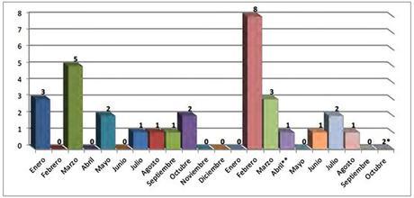 Distribución mensual de caídas de cohetes