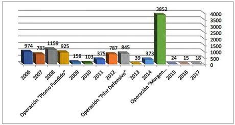 Distribución anual de caídas de cohetes
