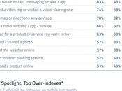 principales acciones realizan usuarios móvil conectado internet