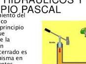 Como Funciona Gato Hidraulico