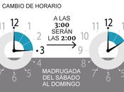 Horario invierno ¿Cómo afecta cambio hora?