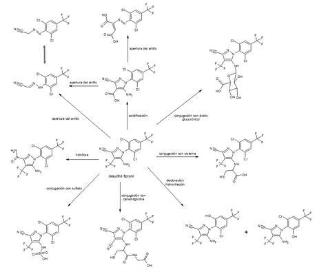 Metabolitos del desulfinil fipronil
