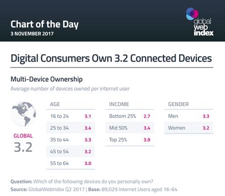 Los consumidores digitales no poseen 1 ni 2 sino hasta 3 dispositivos conectados a internet