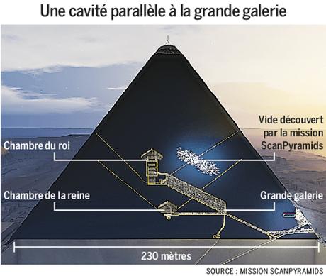 Encuentran dos nuevas cavidades ocultas en la Gran Pirámide de Jhufu (Keops)