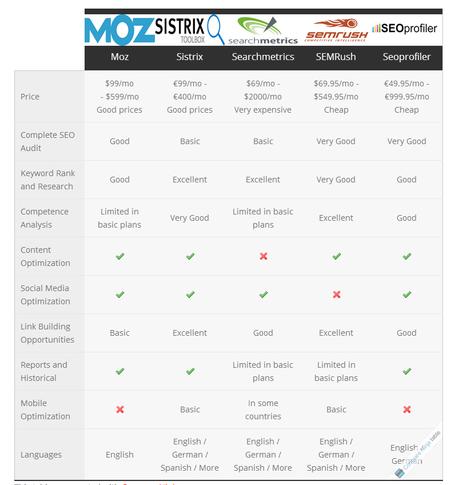 comparativa herramientas seo