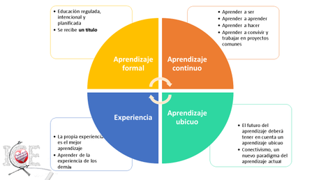 Aprendizaje Integral y Multidimensional: Aprendizaje formal + aprendizaje continuo + aprendizaje ubicuo + experiencia.