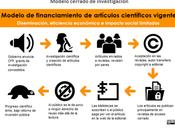 Ciclos financiamiento artículos investigación vigente optimizado [traducción]