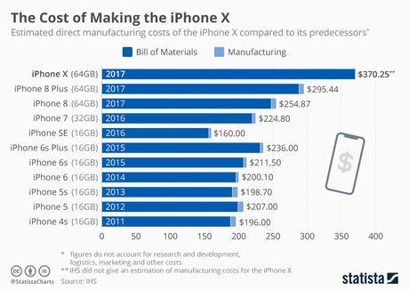 El costo de manufactura de un iPhone, desde el 4s hasta el X