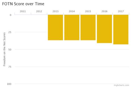 Freedom House: El internet declinó durante el último año de mandato de Correa