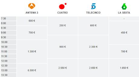 precio de un anuncio de television por la mañana